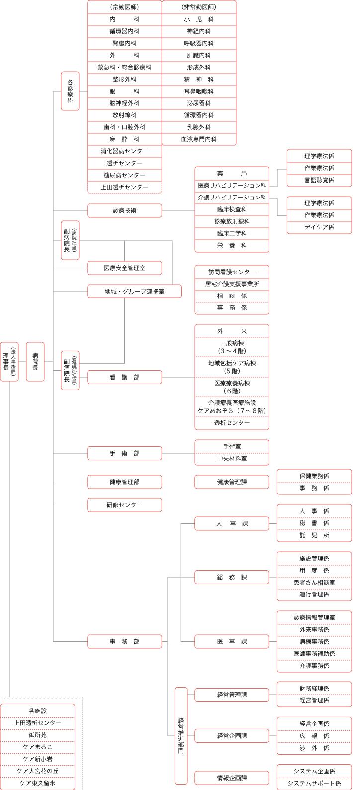 丸子中央病院組織図